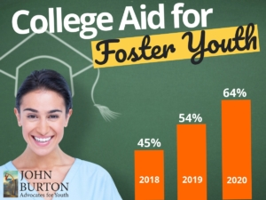 Bar chart: growth in FAFSA completion